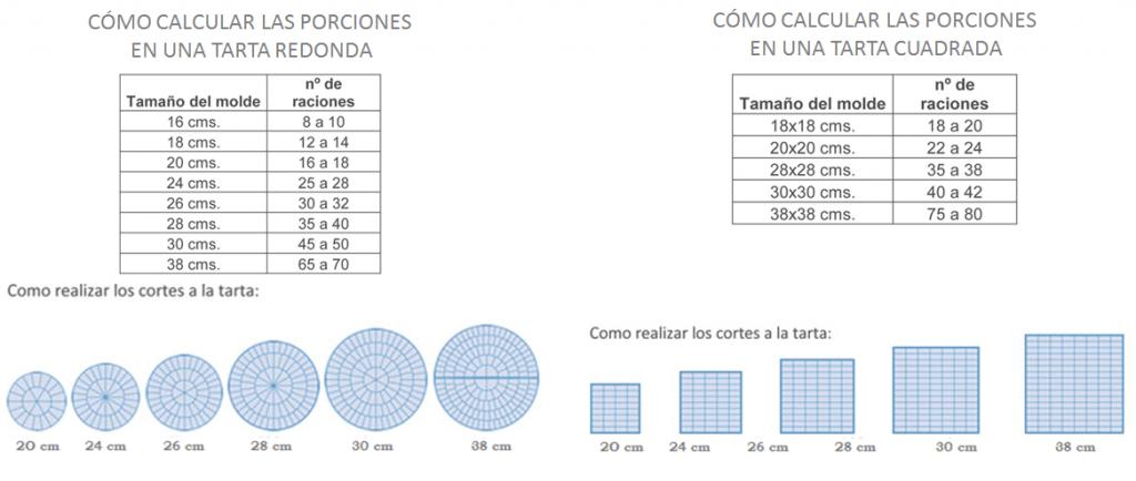 calcular raciones tarta